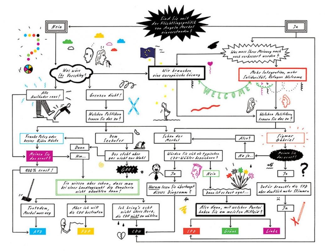 http://www.annevagt-illustration.com/files/gimgs/th-27_Wahlomat-FINAL_v2.jpg